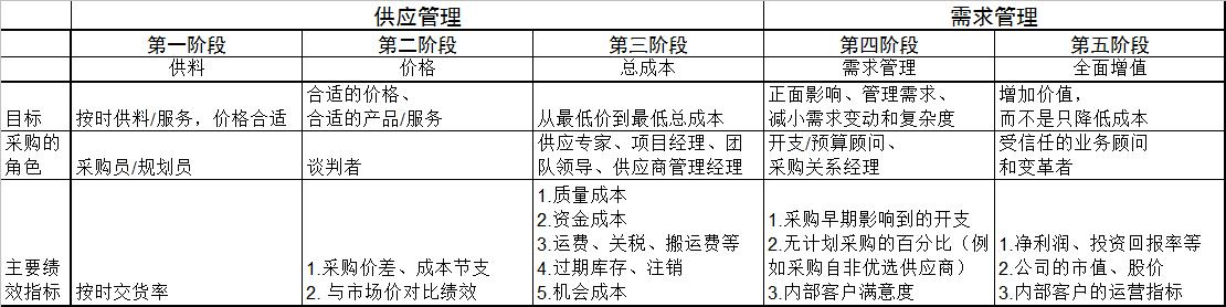 Procurement's 5 stages.jpg