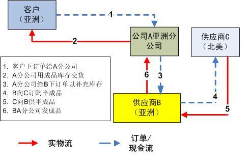 Supply%20chain%20design%20case%201%20%289-27-08%29.jpg