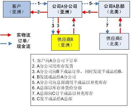 Supply%20chain%20design%20case%202%20%289-27-08%29.jpg