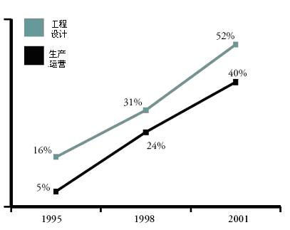 Trend%20of%20outsourcing.jpg