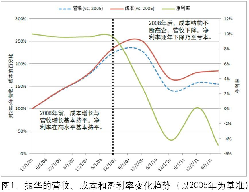 Zhenhua revenue, cost and profit margin.jpg